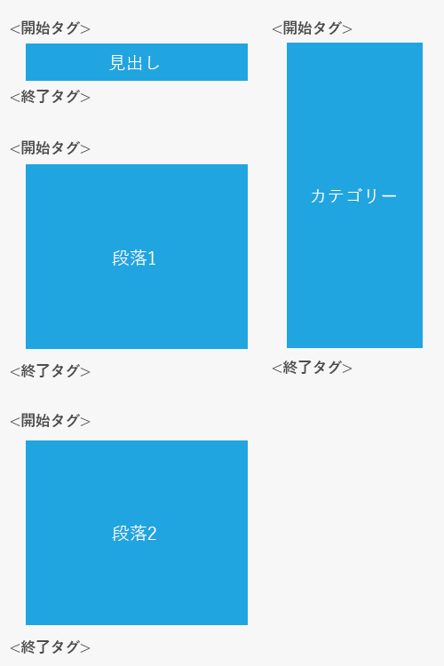 htmlの要素
